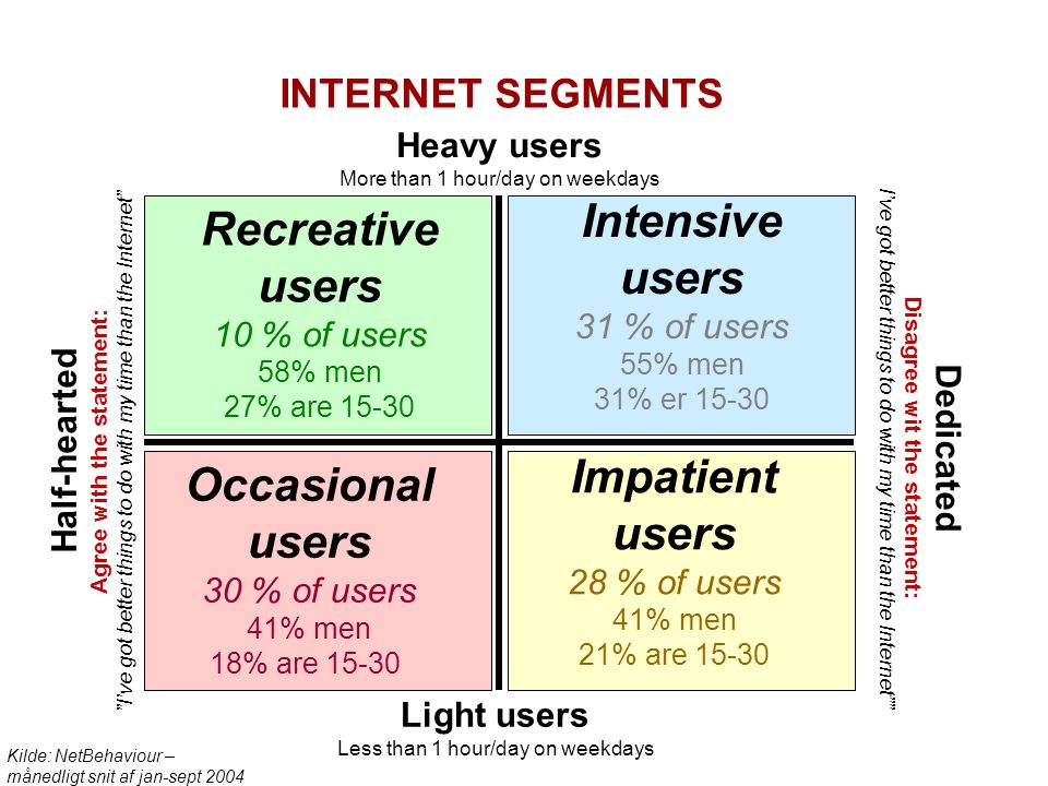 Heavy users More than 1 hour/day on weekdays Light users Less than 1 hour/day on weekdays Dedicated Disagree wit the statement: I've got better things