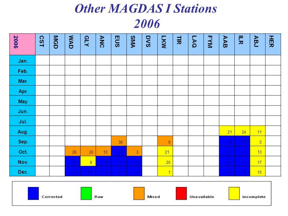 Other MAGDAS I Stations 2006 HER ABJ ILR AAB FYMLAQ TIR LKW DVS SMA EUS ANC GLY WAD MGD CST 2006 Jan.