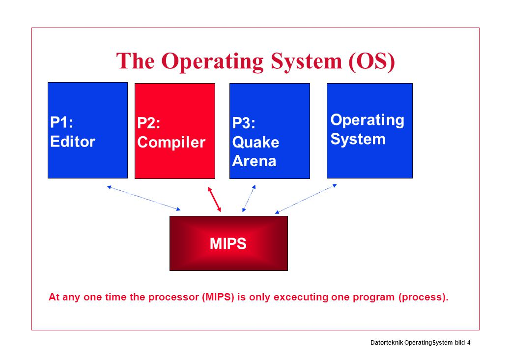 Datorteknik OperatingSystem bild 4 The Operating System (OS) Operating System P1: Editor P2: Compiler P3: Quake Arena MIPS At any one time the processor (MIPS) is only excecuting one program (process).