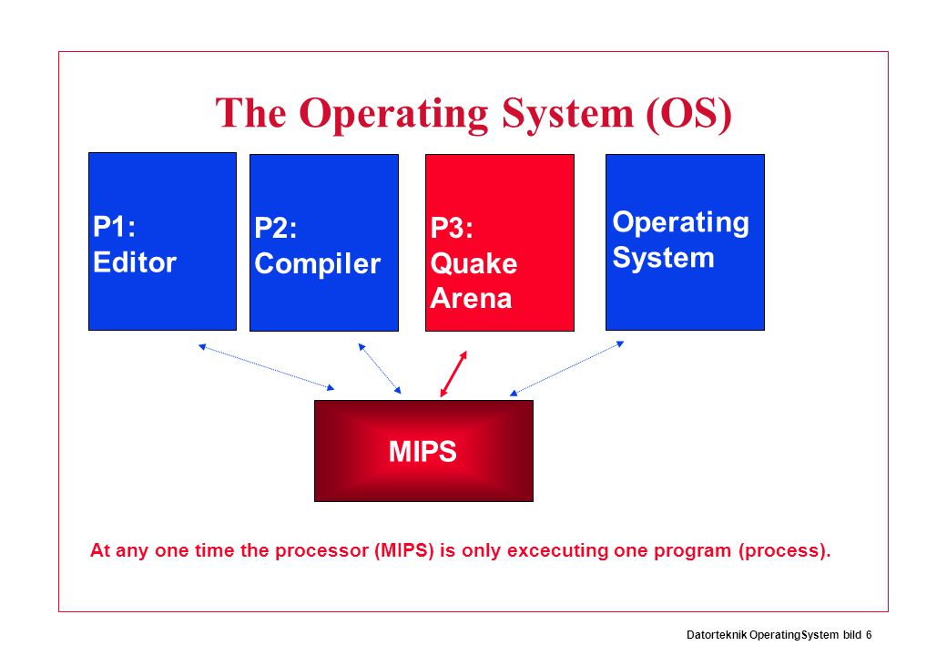Datorteknik OperatingSystem bild 6 The Operating System (OS) Operating System P1: Editor P2: Compiler P3: Quake Arena MIPS At any one time the processor (MIPS) is only excecuting one program (process).
