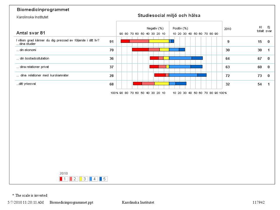 5/7/2010 11:20:11 AMBiomedicinprogrammet.pptKarolinska Institutet117942 * The scale is inverted