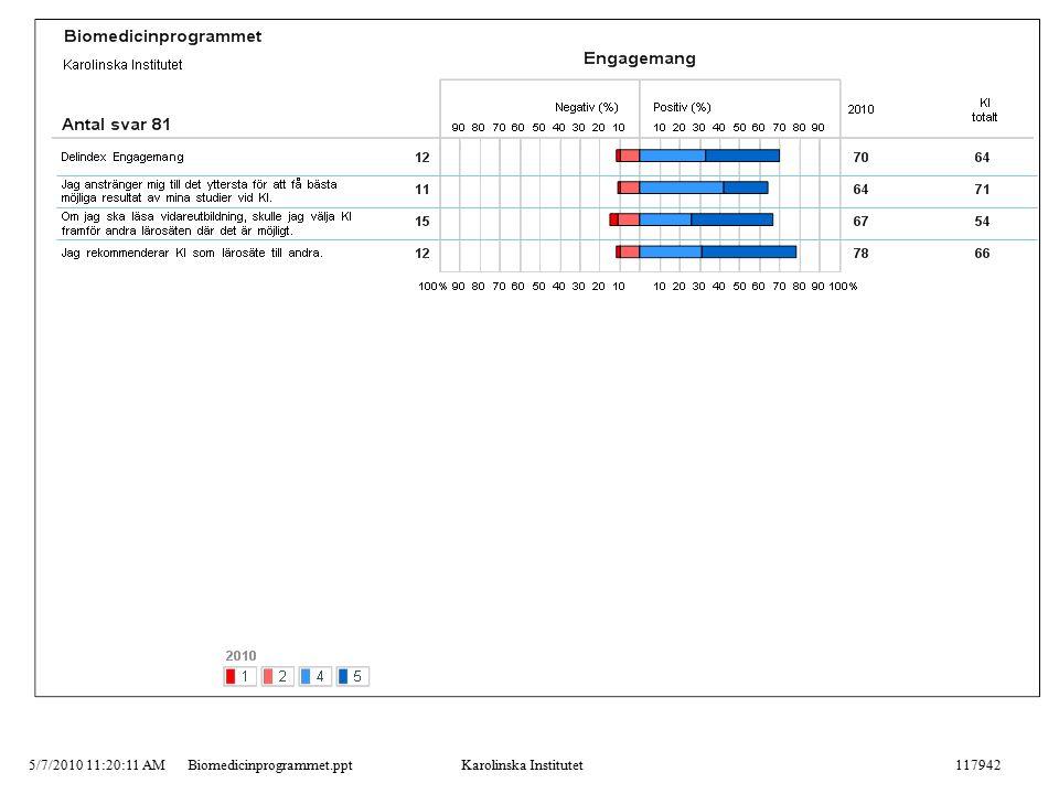 5/7/2010 11:20:11 AMBiomedicinprogrammet.pptKarolinska Institutet117942