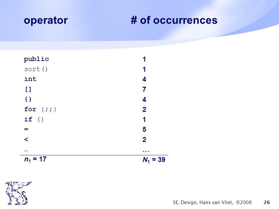 SE, Design, Hans van Vliet, ©2008 26 operator # of occurrences public sort() int [] {} for {;;} if () = < … n 1 = 17 1 4 7 4 2 1 5 2 … N 1 = 39