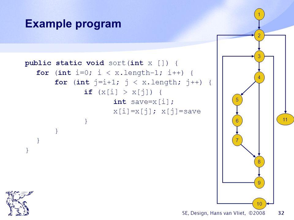 SE, Design, Hans van Vliet, ©2008 32 Example program public static void sort(int x []) { for (int i=0; i < x.length-1; i++) { for (int j=i+1; j < x.length; j++) { if (x[i] > x[j]) { int save=x[i]; x[i]=x[j]; x[j]=save } 2 1 3 4 5 6 7 8 9 10 11