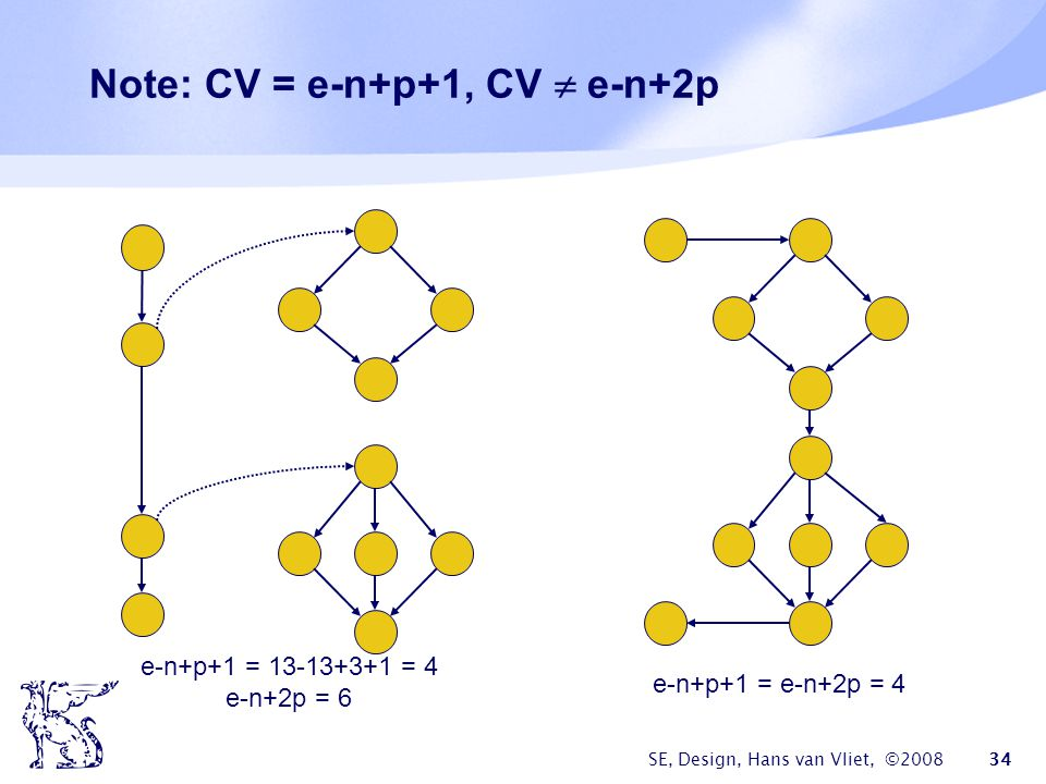 SE, Design, Hans van Vliet, ©2008 34 Note: CV = e-n+p+1, CV  e-n+2p e-n+p+1 = 13-13+3+1 = 4 e-n+2p = 6 e-n+p+1 = e-n+2p = 4