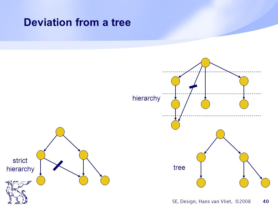 SE, Design, Hans van Vliet, ©2008 40 Deviation from a tree strict hierarchy tree