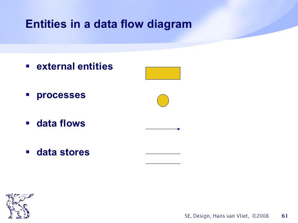 SE, Design, Hans van Vliet, ©2008 61 Entities in a data flow diagram  external entities  processes  data flows  data stores