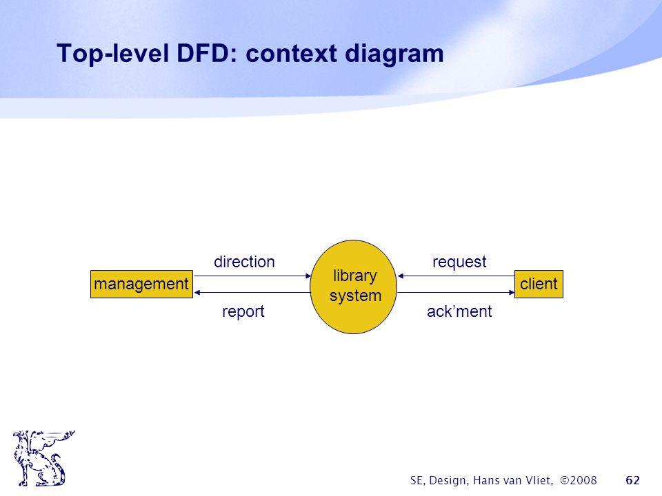 SE, Design, Hans van Vliet, ©2008 62 Top-level DFD: context diagram managementclient library system direction report request ack'ment
