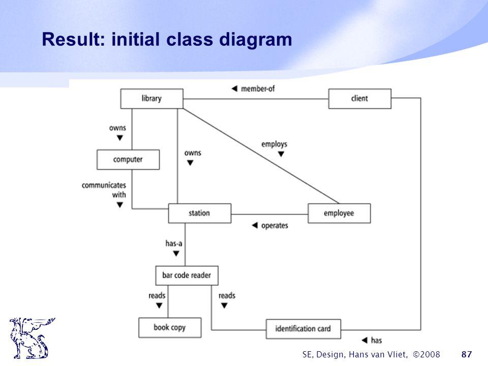 SE, Design, Hans van Vliet, ©2008 87 Result: initial class diagram