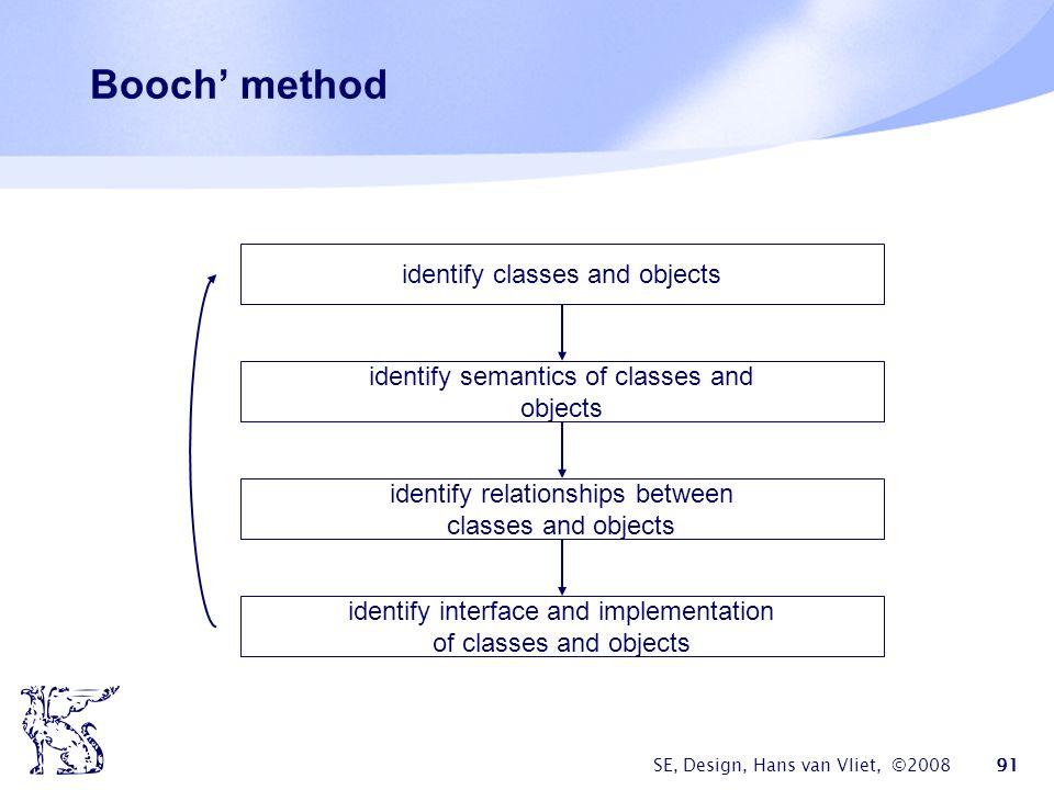 SE, Design, Hans van Vliet, ©2008 91 Booch' method identify classes and objects identify semantics of classes and objects identify relationships between classes and objects identify interface and implementation of classes and objects