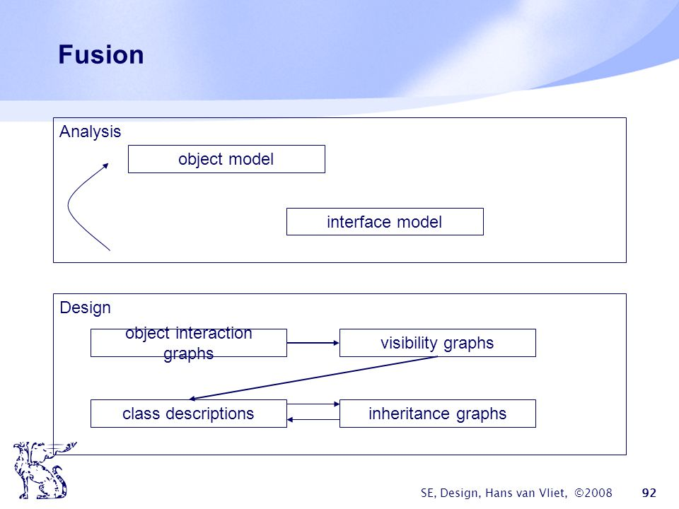 SE, Design, Hans van Vliet, ©2008 92 Fusion object model interface model visibility graphs object interaction graphs Design Analysis class descriptionsinheritance graphs