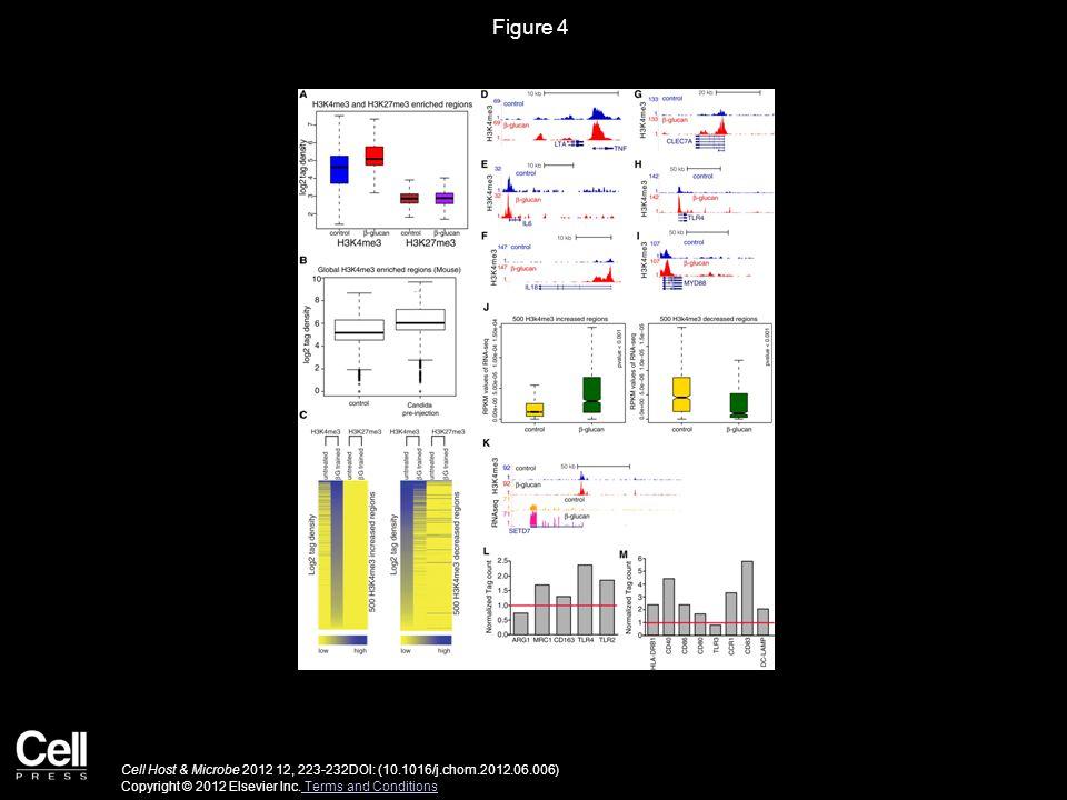 Figure 4 Cell Host & Microbe 2012 12, 223-232DOI: (10.1016/j.chom.2012.06.006) Copyright © 2012 Elsevier Inc.