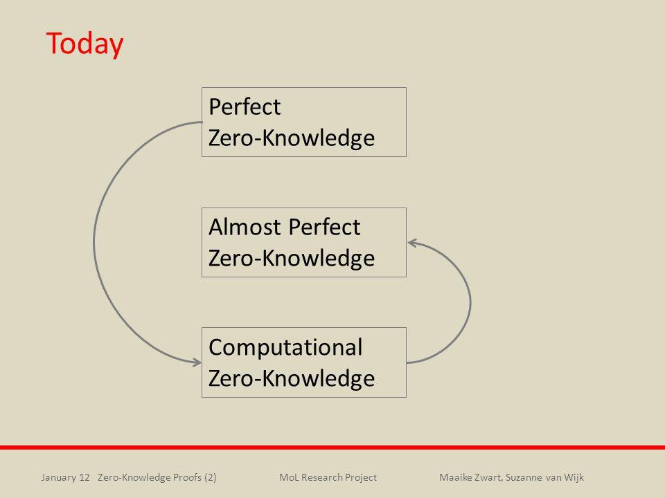 January 12 Zero-Knowledge Proofs (2)Maaike Zwart, Suzanne van WijkMoL Research Project Today Perfect Zero-Knowledge Computational Zero-Knowledge Almos