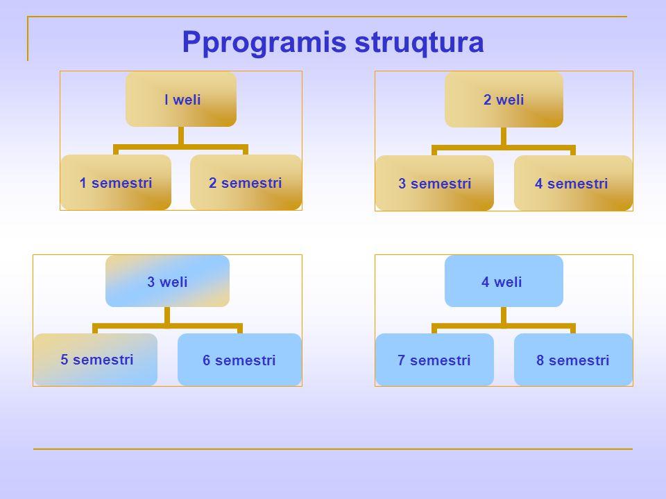 Pprogramis struqtura I weli 1 semestri 2 semestri 2 weli 3 semestri 4 semestri 3 weli 5 semestri6 semestri 4 weli 7 semestri 8 semestri