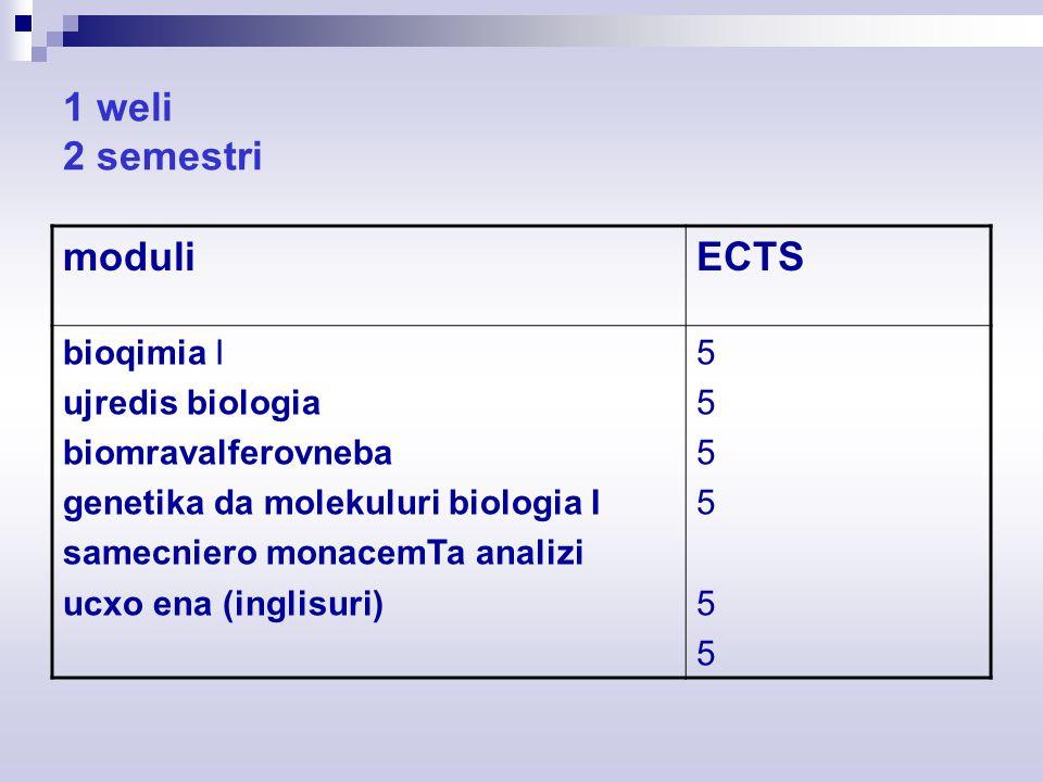 1 weli 2 semestri moduliECTS bioqimia I ujredis biologia biomravalferovneba genetika da molekuluri biologia I samecniero monacemTa analizi ucxo ena (inglisuri) 555555555555
