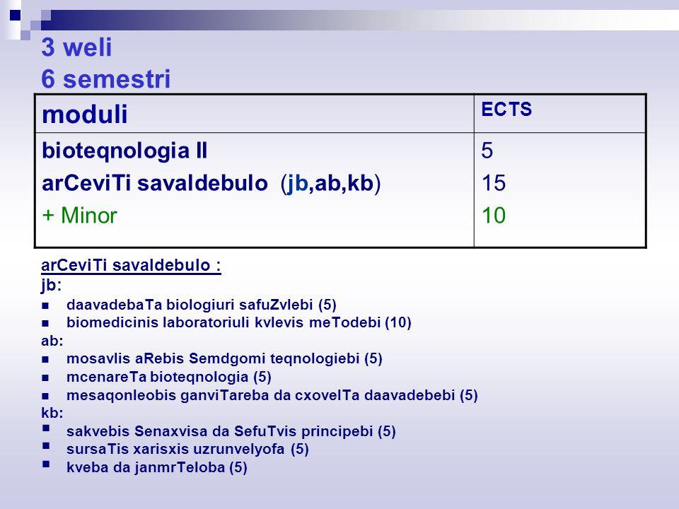 3 weli 6 semestri arCeviTi savaldebulo : jb: daavadebaTa biologiuri safuZvlebi (5) biomedicinis laboratoriuli kvlevis meTodebi (10) ab: mosavlis aRebis Semdgomi teqnologiebi (5) mcenareTa bioteqnologia (5) mesaqonleobis ganviTareba da cxovelTa daavadebebi (5) kb:  sakvebis Senaxvisa da SefuTvis principebi (5)  sursaTis xarisxis uzrunvelyofa (5)  kveba da janmrTeloba (5) moduli ECTS bioteqnologia II arCeviTi savaldebulo (jb,ab,kb) + Minor 5 15 10