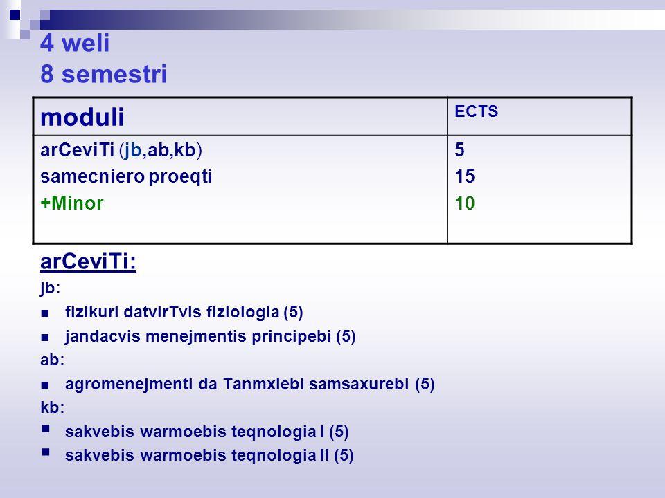 4 weli 8 semestri arCeviTi: jb: fizikuri datvirTvis fiziologia (5) jandacvis menejmentis principebi (5) ab: agromenejmenti da Tanmxlebi samsaxurebi (5) kb:  sakvebis warmoebis teqnologia I (5)  sakvebis warmoebis teqnologia II (5) moduli ECTS arCeviTi (jb,ab,kb) samecniero proeqti +Minor 5 15 10