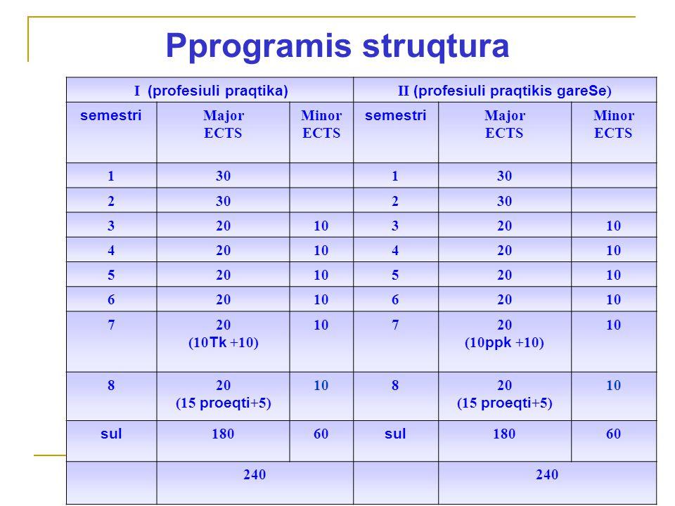 Pprogramis struqtura I (profesiuli praqtika) II (profesiuli praqtikis gareSe ) semestri Major ECTS Minor ECTS semestri Major ECTS Minor ECTS 1301 2 2 3201032010 4201042010 5201052010 6201062010 720 (10 Tk +10) 10720 (10 ppk +10) 10 820 (15 proeqti +5) 10820 (15 proeqti +5) 10 sul 18060 sul 18060 240