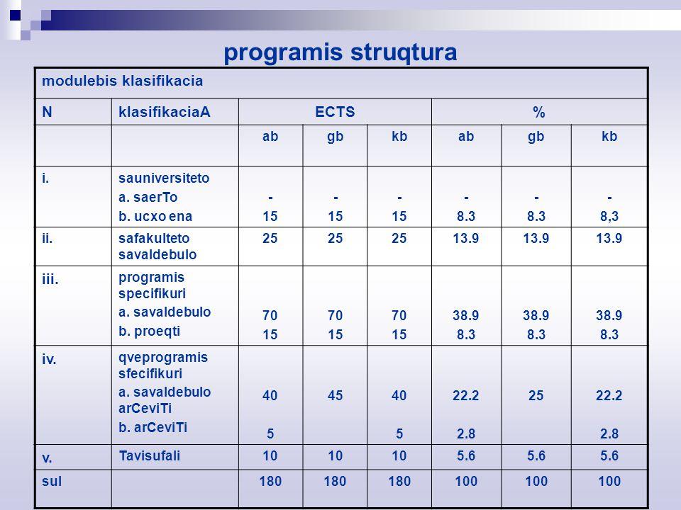 programis struqtura modulebis klasifikacia NklasifikaciaAECTS% abgbkbabgbkb i.sauniversiteto a.
