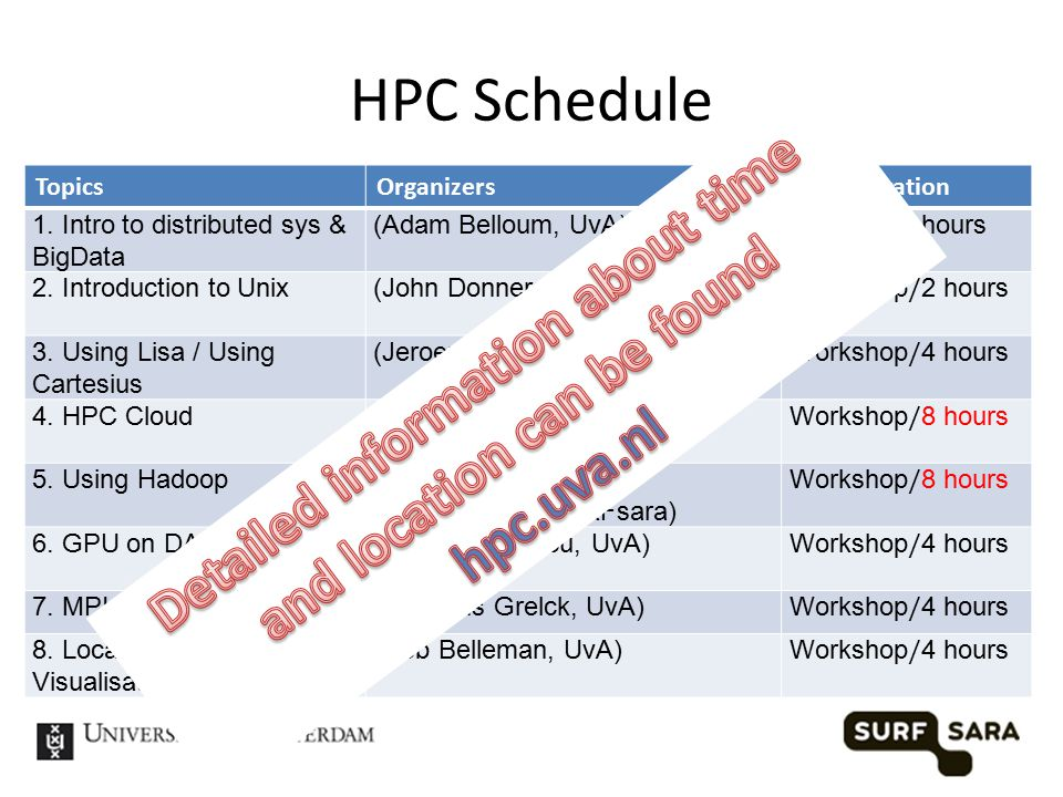 HPC Schedule TopicsOrganizersType/duration 1.
