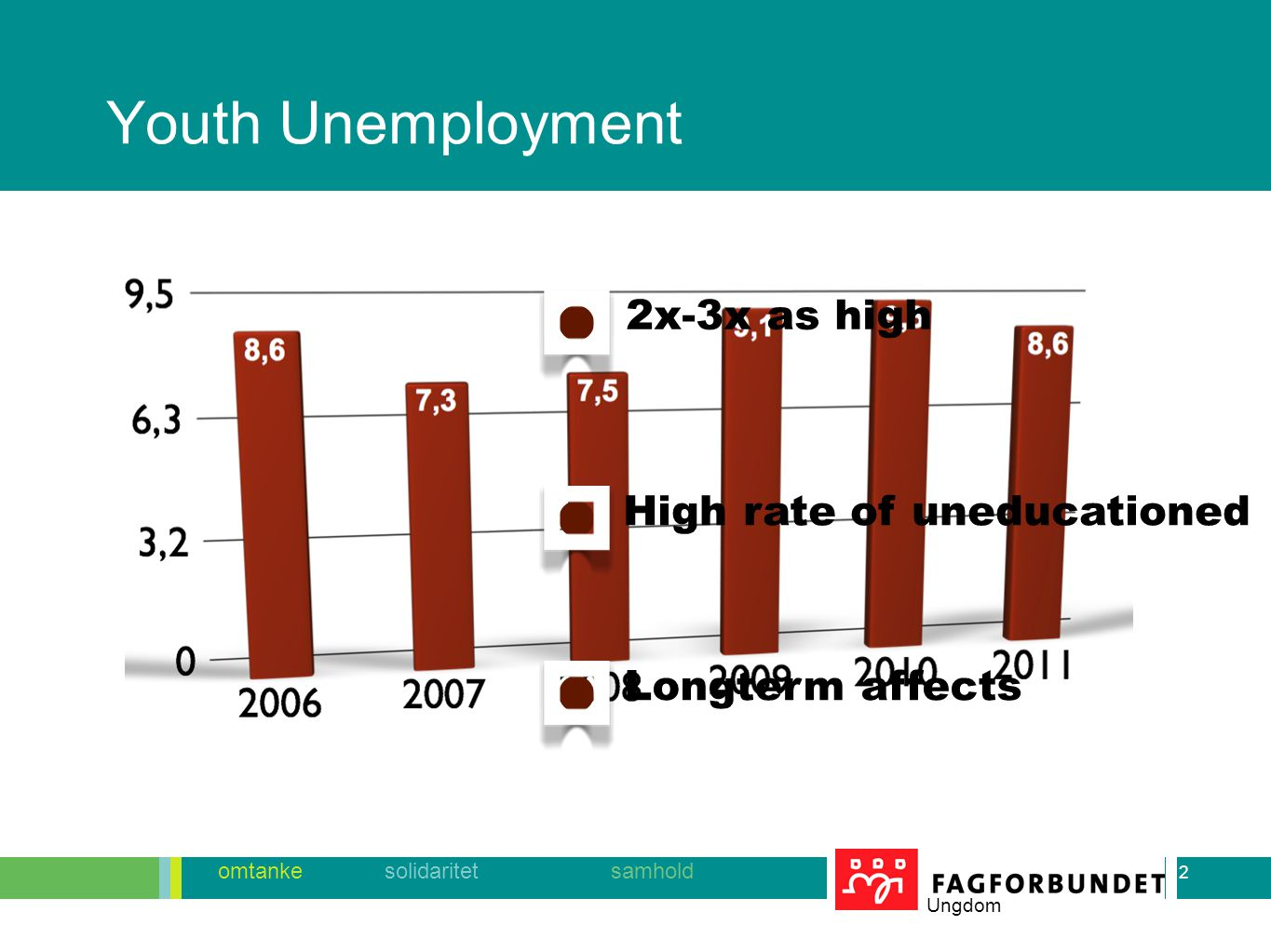2 omtanke solidaritet samhold Ungdom Youth Unemployment 2 2x-3x as high High rate of uneducationed Longterm affects