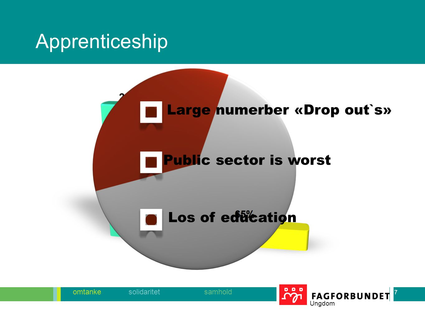 7 omtanke solidaritet samhold Ungdom Apprenticeship 7 Large numerber «Drop out`s» Public sector is worst Los of education