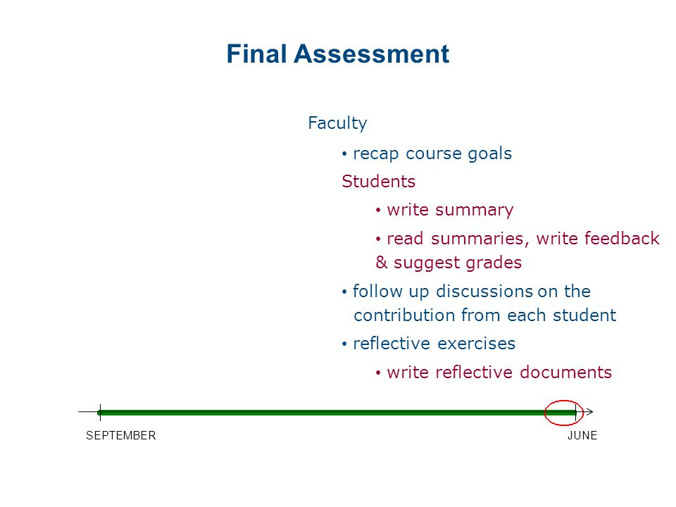 SEPTEMBERJUNE Faculty recap course goals Students write summary read summaries, write feedback & suggest grades follow up discussions on the contribution from each student reflective exercises write reflective documents Final Assessment