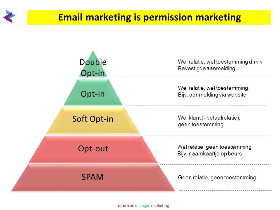 Email marketing is permission marketing SPAM Opt-out Opt-in Soft Opt-in Double Opt-in Geen relatie, geen toestemming Wel relatie, wel toestemming d.m.v Bevestigde aanmelding Wel relatie, wel toestemming, Bijv.