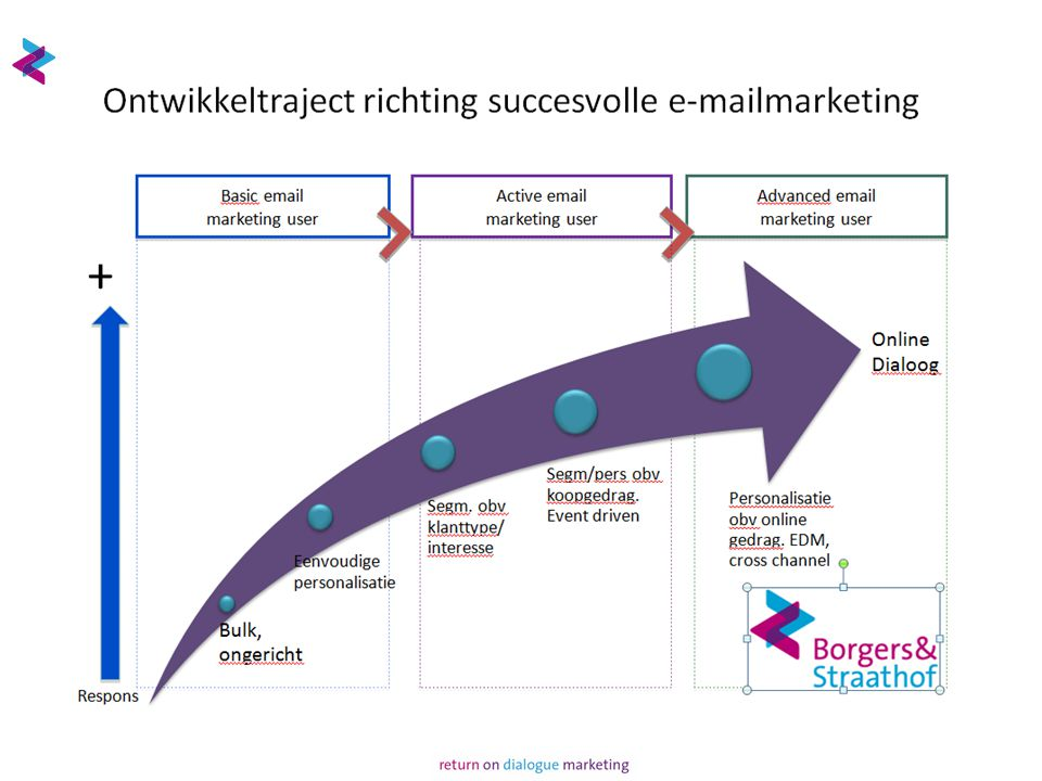 Email marketing funnel optimization: the email