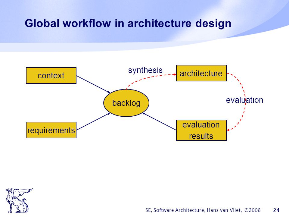 SE, Software Architecture, Hans van Vliet, ©2008 24 Global workflow in architecture design context requirements evaluation results architecture backlo