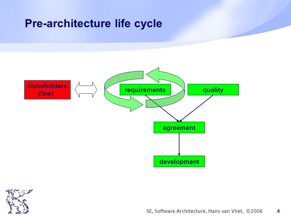 SE, Software Architecture, Hans van Vliet, ©2008 4 Pre-architecture life cycle requirements agreement quality development stakeholders (few)