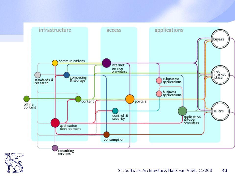 SE, Software Architecture, Hans van Vliet, ©2008 44