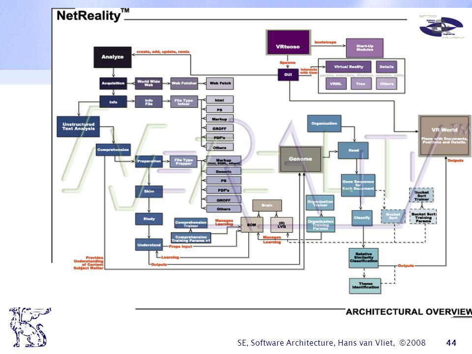 SE, Software Architecture, Hans van Vliet, ©2008 45