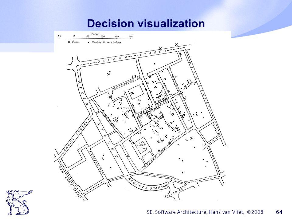 SE, Software Architecture, Hans van Vliet, ©2008 65 Business viewpoint