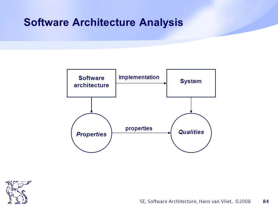 SE, Software Architecture, Hans van Vliet, ©2008 85 Analysis techniques  Questioning techniques: how does the system react to various situations; often make use of scenarios  Measuring techniques: rely on quantitative measures; architecture metrics, simulation, etc