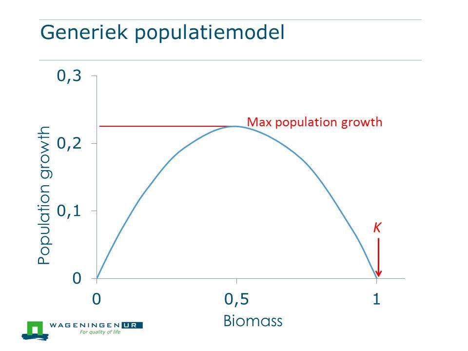 Generiek populatiemodel Biomass Population growth Max population growth K