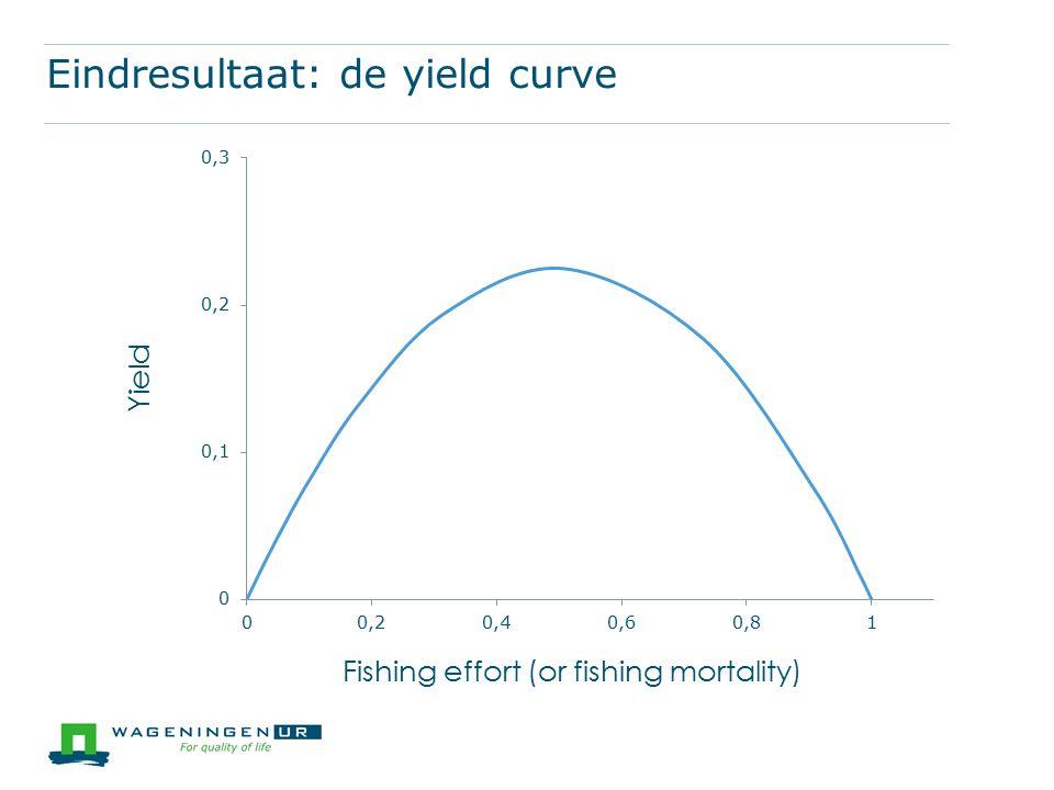 Eindresultaat: de yield curve Yield Fishing effort (or fishing mortality)