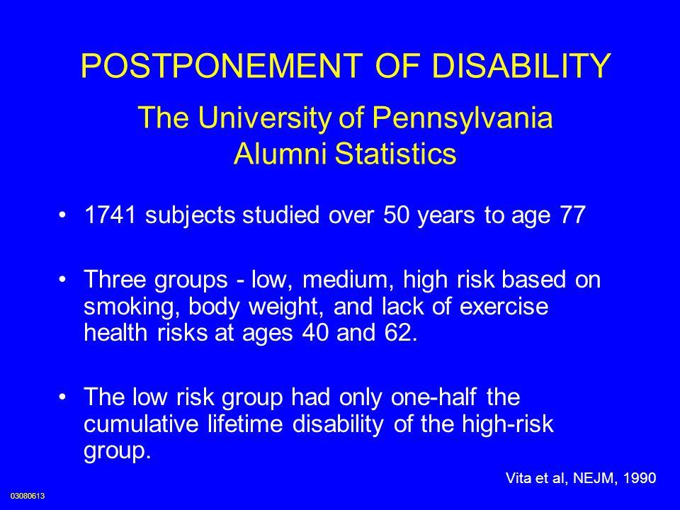 Cumulative Disability, Mean Values Bars Represent S.E.
