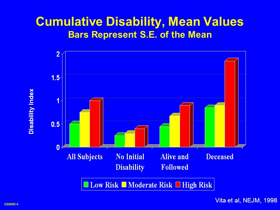 Disability Index by Year and Risk Factor Category Disability Index Vita et al, NEJM, 1998 03080615