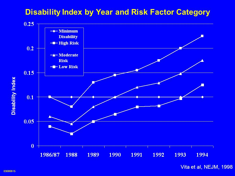 Disability Index by Age and Risk Factor Category Age Disability Index Vita et al, NEJM, 1998 03080616