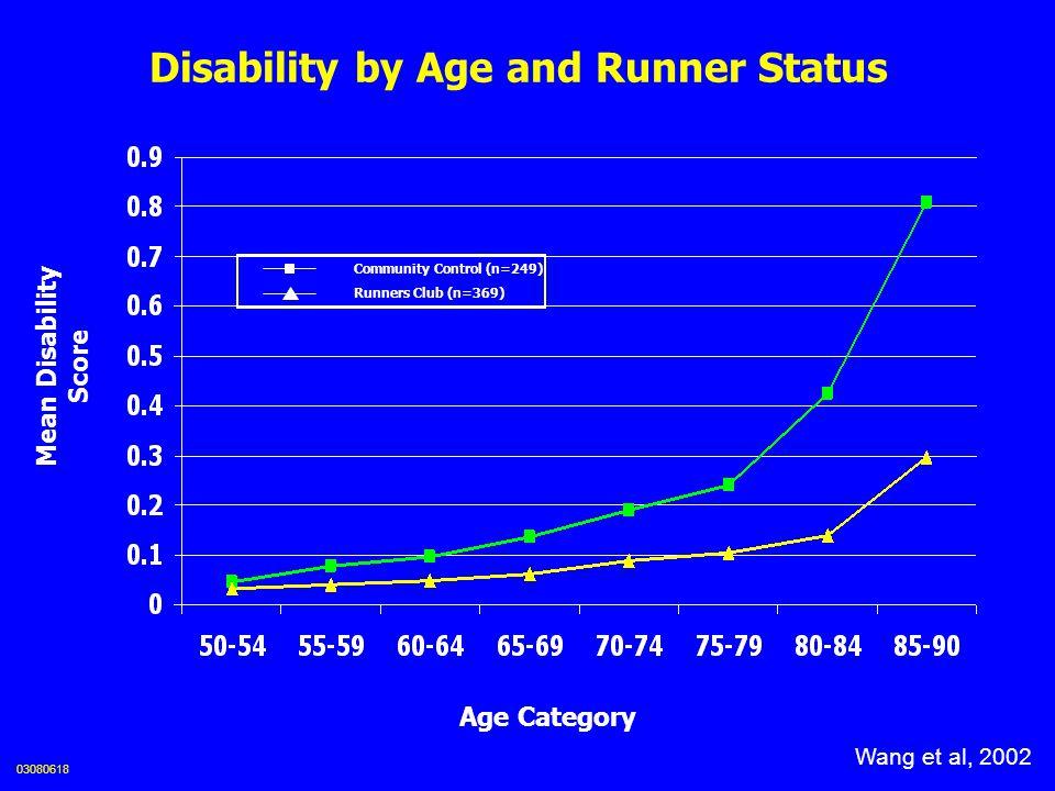 0.3 — 0.275 — 0.25 — 0.225 — 0.2 — 0.175 — 0.15 — 0.125 — 0.1 — 0.075 — 0.05 — 0.025 — 0 --- 59 60 61 62 63 64 65 66 67 68 69 70 71 72 Disability Average Age, years 12.8y (95% CI, 8.3 to 20.6y) 8.7y (CI, 5.5 to 13.3y) 4.6y (CI, 2.5 to 7.3y) | | | | | | | | | | | | | | Runners (n=370) Community Controls (n=249) Postponement of disability (years) 03080619