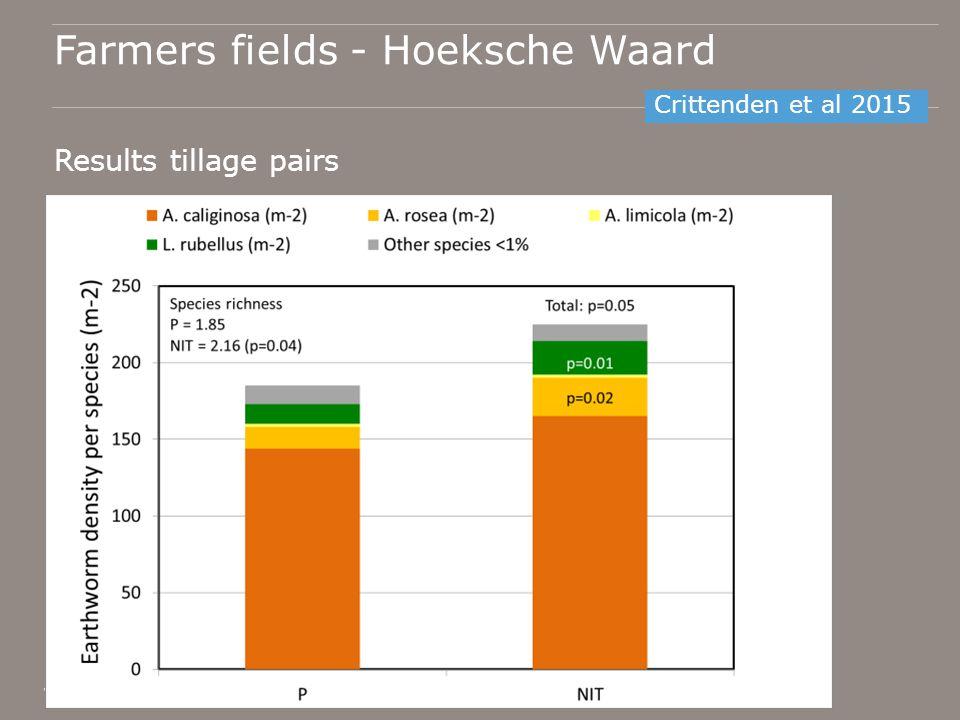 Farmers fields - Hoeksche Waard Results tillage pairs o Crittenden et al 2015