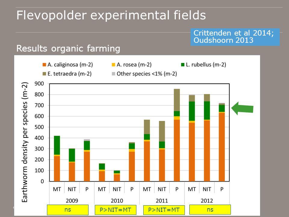 Flevopolder experimental fields Results organic farming o Crittenden et al 2014; Oudshoorn 2013 ns P>NIT=MT ns