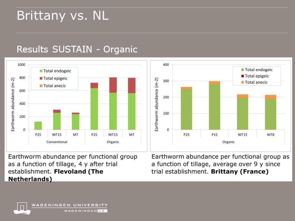 Brittany vs. NL Results SUSTAIN - Organic o