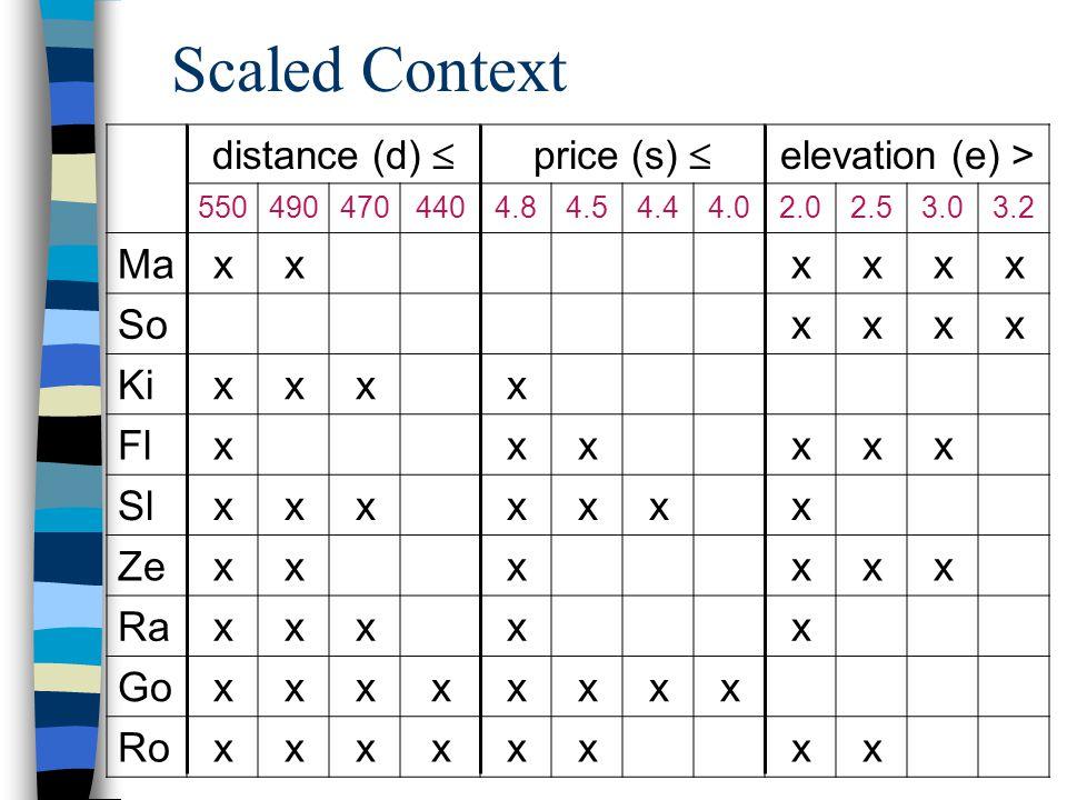 ADBIS 200212 Scaled Context distance (d)  price (s)  elevation (e) > 5504904704404.84.54.44.02.02.53.03.2 Maxx xxxx So xxxx Kixxxx Flxxxxxx Slxxxxxxx Zexxx xxx Raxxxx x Goxxxxxxxx Roxxxxxxxx