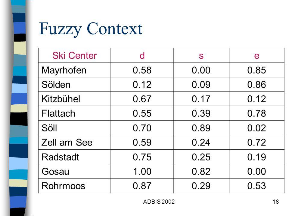 ADBIS 200218 Fuzzy Context Ski Centerdse Mayrhofen0.580.000.85 Sölden0.120.090.86 Kitzbühel0.670.170.12 Flattach0.550.390.78 Söll0.700.890.02 Zell am See0.590.240.72 Radstadt0.750.250.19 Gosau1.000.820.00 Rohrmoos0.870.290.53