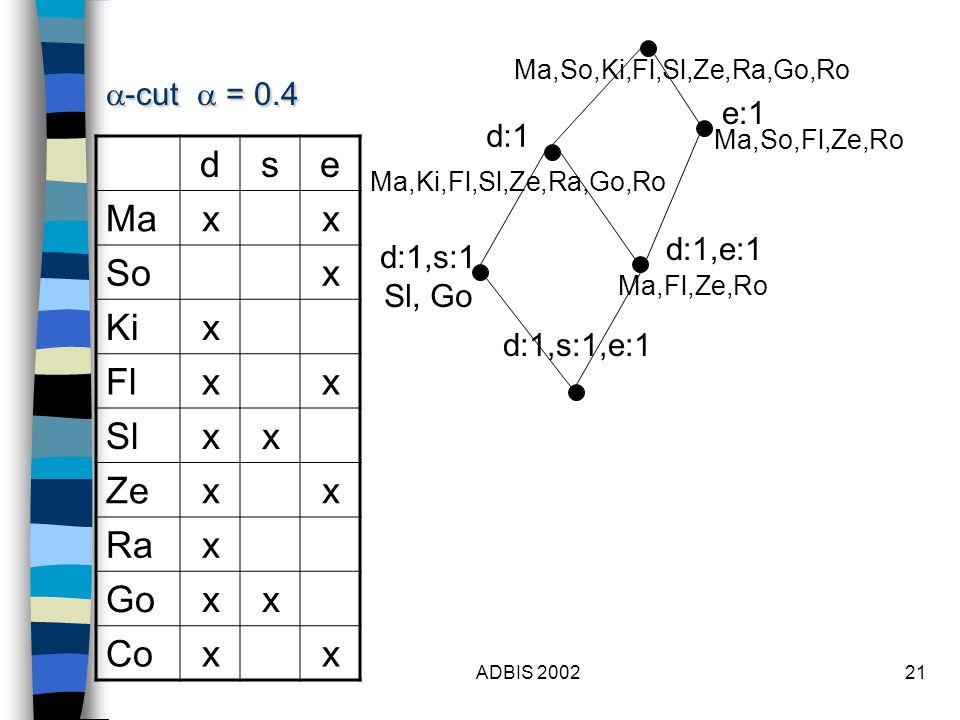 ADBIS 200221 dse Maxx Sox Kix Flxx Slxx Zexx Rax Goxx Coxx  -cut  = 0.4 d:1 d:1,s:1 Sl, Go e:1 d:1,e:1 d:1,s:1,e:1 Ma,So,Ki,Fl,Sl,Ze,Ra,Go,Ro Ma,Ki,Fl,Sl,Ze,Ra,Go,Ro Ma,So,Fl,Ze,Ro Ma,Fl,Ze,Ro