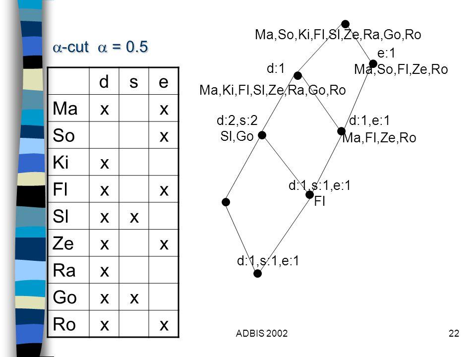 ADBIS 200222 dse Maxx Sox Kix Flxx Slxx Zexx Rax Goxx Roxx  -cut  = 0.5 d:1 d:2,s:2 Sl,Go e:1 d:1,e:1 d:1,s:1,e:1 Fl Ma,Fl,Ze,Ro d:1,s:1,e:1 Ma,Ki,Fl,Sl,Ze,Ra,Go,Ro Ma,So,Fl,Ze,Ro Ma,So,Ki,Fl,Sl,Ze,Ra,Go,Ro
