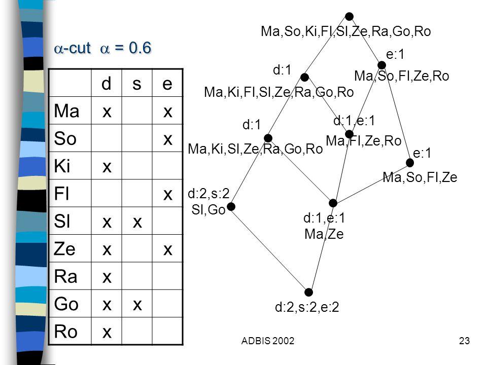 ADBIS 200223 dse Maxx Sox Kix Flx Slxx Zexx Rax Goxx Rox Ma,So,Ki,Fl,Sl,Ze,Ra,Go,Ro  -cut  = 0.6 d:1 d:2,s:2 Sl,Go e:1 d:1,e:1 Ma,Fl,Ze,Ro d:2,s:2,e:2 Ma,So,Fl,Ze,Ro Ma,So,Fl,Ze e:1 Ma,Ki,Fl,Sl,Ze,Ra,Go,Ro Ma,Ki,Sl,Ze,Ra,Go,Ro d:1 d:1,e:1 Ma,Ze