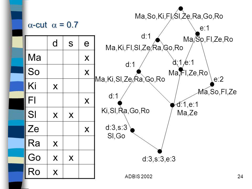 ADBIS 200224 dse Max Sox Kix Flx Slxx Zex Rax Goxx Rox  -cut  = 0.7 Ma,So,Ki,Fl,Sl,Ze,Ra,Go,Ro d:1 d:3,s:3 Sl,Go e:1 d:1,e:1 Ma,Fl,Ze,Ro Ma,So,Fl,Ze,Ro Ma,So,Fl,Ze e:2 Ma,Ki,Fl,Sl,Ze,Ra,Go,Ro Ma,Ki,Sl,Ze,Ra,Go,Ro d:1 d:1,e:1 Ma,Ze Ki,Sl,Ra,Go,Ro d:1 d:3,s:3,e:3